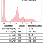 Acute-phase response electrophoretogram