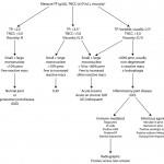 Synovial algorithm